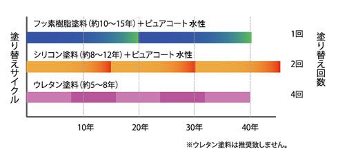 フッ素樹脂ベースだがら耐候性が高く長続き