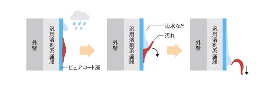 フッ素樹脂の親水性で汚れを防止!